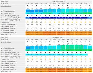 weather-friday-1400-hours-windfinder-malta